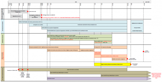 Frise chronologique intersyndicale
